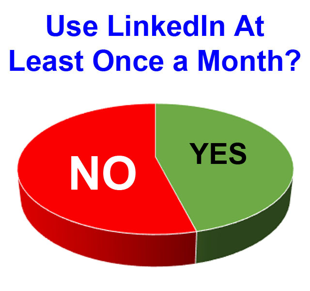 Pie chart showing how many people log onto LinkedIn monthly